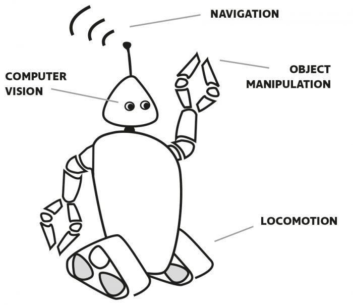 Individual robot cababilities: computer vision, navigation, object manipulation, locomotion