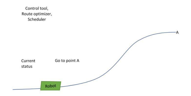 2020 01 viljami fig1 - Study of robot route optimization using genetic algorithm